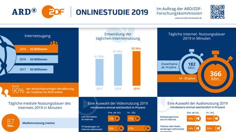 Grafik zu ARD/ZDF Onlinestudie 2019