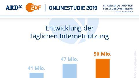 Grafik zur ARD/ZDF Onlinestudie 2019
