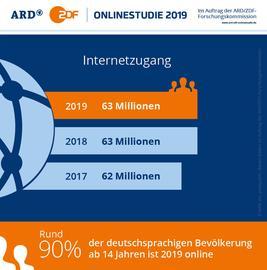 Grafik der ARD/ZDF Onlinestudie 2019