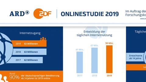 Grafik zur ARD/ZDF-Onlinestudie