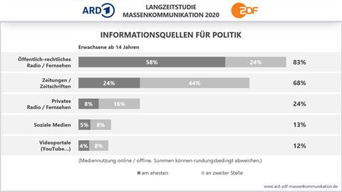 Eine Grafik zeigt, dass sich die Menschen in Deutschland vor allem in öffentlich-rechtlichen Radio- und Fernsehangeboten über Politik informieren.