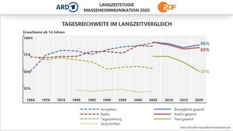 Eine Grafik zeigt, wie sich die Mediennutzung seit 1964 verändert hat. Fernsehen und Radio wurden immer beliebter, die Nutzung von Tageszeitungen ging zurück.