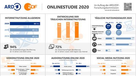 Infografik zur ARD/ZDF Onlinestudie 2020.