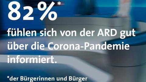 Eine Grafik zeigt, dass sich 82 Prozent der Bürgerinnen und Bürger von der ARD gut über die Corona-Pandemie informiert fühlen.