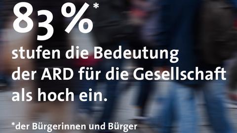 Eine Grafik zeigt, dass 83 Prozent der Bürgerinnen und Bürger die Bedeutung der ARD für die Gesellschaft als hoch einstufen.