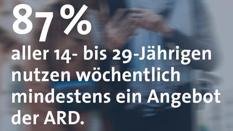 Eine Grafik zeigt, dass 87 Prozent aller 14- bis 29-Jährigen einmal pro Woche mindestens ein ARD-Angebot nutzen.