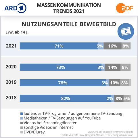Eine Grafik zeigt an, dass die Menschen weniger lineares TV sehen, dafür mehr Mediatheken und Streamingdienste nutzen.