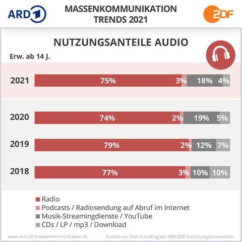 Eine Grafik zeigt an, dass die Menschen wieder etwas mehr Radio hören. Außerdem legen Podcasts zu.
