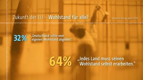 Ergebnisse einer repräsentativen Umfrage von Infratest dimap im Auftrag des Hessischen Rundfunks