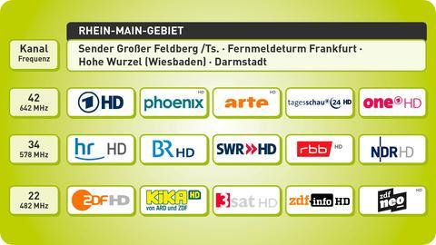 Programmangebot im Rhein-Main-Gebiet