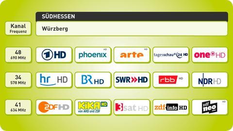 Programmangebot in Südhessen