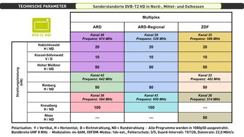 Technische Parameter in Nord-, Mittel- und Osthessen
