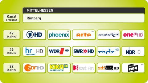 Grafik Senderstandorte Mittelhessen DVB-T2