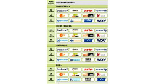 DVB-T Programmbelegung und technische Parameter in Hessen
