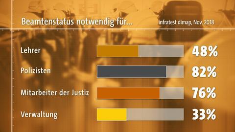 Grafik zeigt: Für welche Berufsgruppen halten Sie den Beamtenstatus für notwendig? Umfrage Infratest Dimap