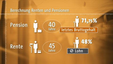 """""""Der Beamtenreport"""": Berechnung Renten und Pensionen"""