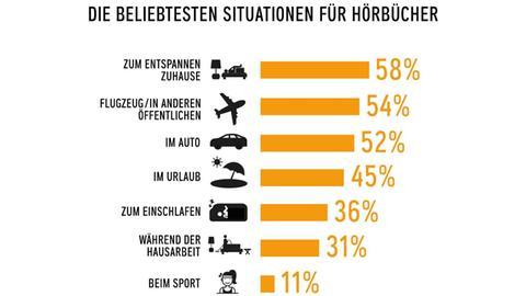 Grafik: Die beliebtesten Situationen für Hörbücher