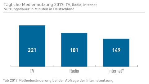 Tägliche Mediennutzung 2017: TV.Radio, Internet