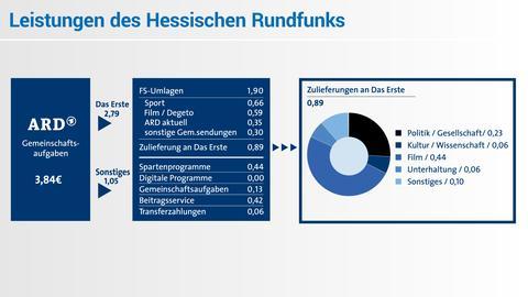 Rundfunkbeitrag 2017: Zahlen ARD