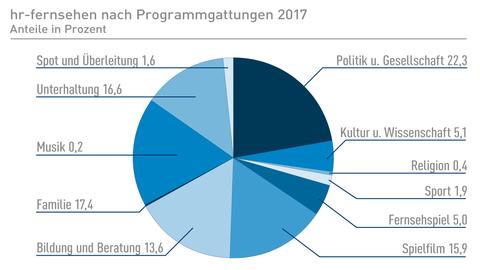 Sendezeiten Fernsehen 2017 nach Programmgattungen