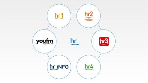 Welche Radioprogramme gehören zum Hessischen Rundfunk: hr1, hr2, hr3, hr4, hr-info, YouFM