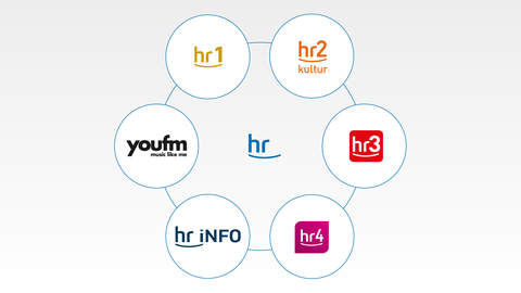 Welche Radioprogramme gehören zum Hessischen Rundfunk: hr1, hr2, hr3, hr4, hr-info, YOU FM