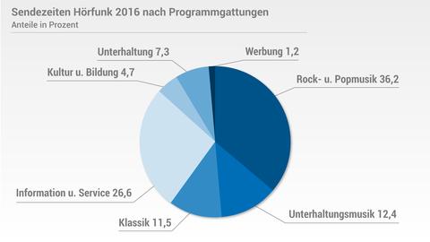 Reichweiten und Marktanteile 2016: Hörfunk
