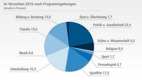 Reichweiten und Marktanteile 2016: hr-fernsehen