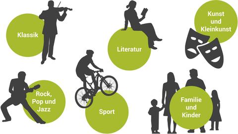Klassik, Literatur, Kunst und Kleinkunst, Rock, Pop und Jazz, Sport, Familie und Kinder